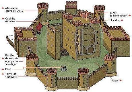 castelo-medieval2