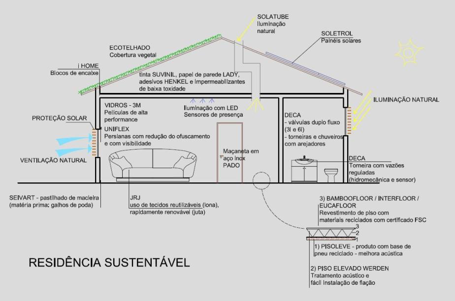 layout-de-uma-resid%C3%AAncia-sustent%C3%A1vel